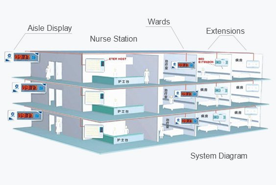 nurse call system suzhou center medical co , ltdsystem design \u0026 configuration customized according to your specific location